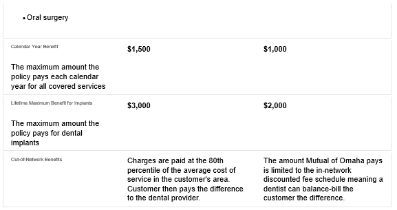 Dental Insurance Table Part 2